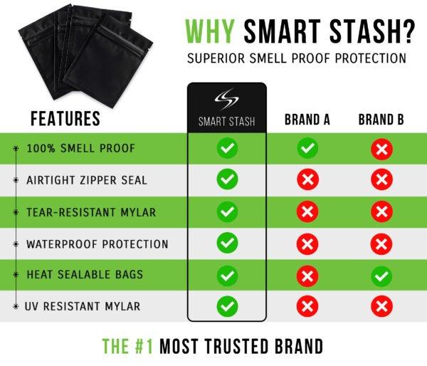 smart stash premium dispensary smell proof mylar baggies chart
